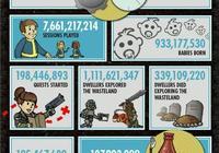 B社圈錢大法好《輻射:避難所》玩家總數超一億人