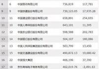 最新中國500強企業出爐!騰訊、阿里等10家公司最賺錢