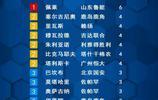 截止亞冠第三輪山東魯能外援佩萊打進6球,射手榜排名第1位
