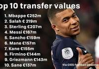 歐洲球員身價排行榜:姆巴佩2.52億歐居首 內馬爾暴跌7300萬歐