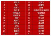 亞冠26人大名單公佈!不用馮瀟霆,恆大上U21踢亞冠