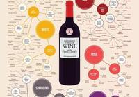 葡萄酒分類