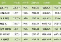 堅果PRO——羅永浩理想主義久違的勝利,從京東商城數據看到的