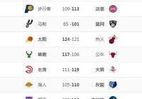 NBA排名:馬刺負網跌西8,湖人負熊西11,火箭勝鷹,勇士滅黃蜂