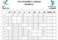 十三運短訊:上海帆船隊勇奪金牌