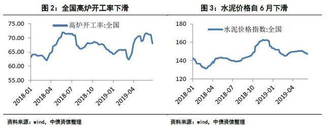 2019年三季度宏觀經濟展望