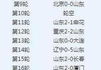 惹不起!北京國安10連勝,進22球丟3球。會打破魯能13連勝的記錄嗎?