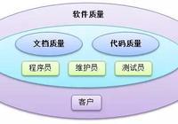如何從Java程序猿到軟件架構師