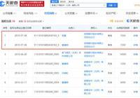 奇虎360全部股權被出質,數額1.45億元人民幣