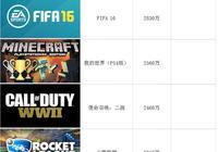 全球玩家最愛的PS4遊戲是什麼?看這篇文章就知道了