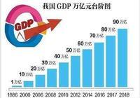從廣東經濟看中國經濟中心,從中國經濟看世界經濟中心