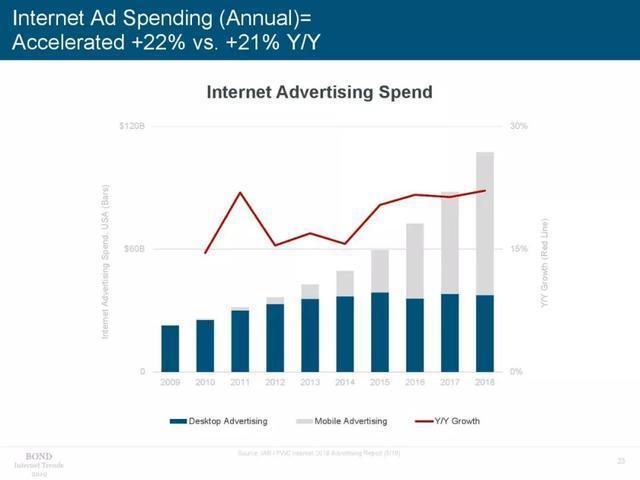 2019年互聯網趨勢報告