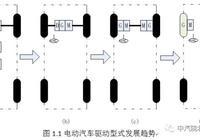 單電機集中驅動or多電機分佈驅動,電動汽車主要驅動方式對比
