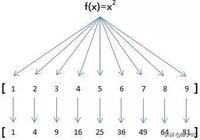 JS教程2.2-高階函數