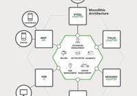 NGINX微服務(一):微服務簡介
