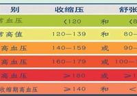 什麼是輕度高血壓、中度高血壓和重度高血壓?