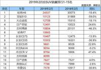 2月份SUV銷量排行1-15名,吉利、長安收穫頗豐,哈弗F7成最大黑馬