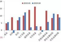 1-4月我國宏觀經濟新態勢