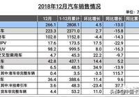 115萬輛收官!中國重卡再次刷新了紀錄!2019年商用車市場又將怎樣?