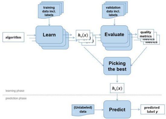 Java開發人員的機器學習