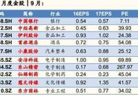 國金證券:市場步入蜜月期 9月十大金股發佈
