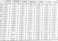 河南鄲城縣經濟怎麼樣?