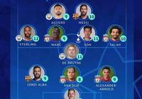 歐冠本週最佳陣容:梅西、孫興慜入選,德布勞內是唯一的中場球員,這是瞎選嗎?