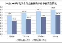 2018年中國私人銀行業務需求,高淨值人群增加為私行發展帶來機遇