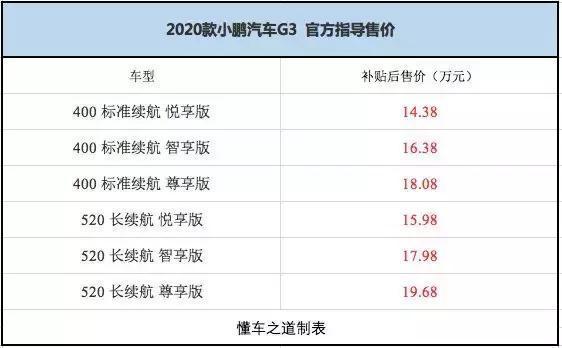都市沒牌照的新選擇,2020款小鵬G3 售14.38萬起