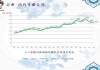 明朝的經濟體量佔世界的32.4%!可資本主義萌芽為何沒發展起來?