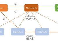 Hadoop之HDFS原理及文件上傳下載源碼分析(上)