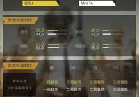 刺激戰場Qbu和mini哪個更好用?