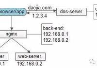 DNS在架構設計中的巧用