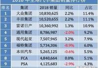 德國有大眾,日本有豐田,中國有120家汽車廠卻沒有全球性車企?