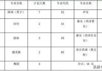 2019,四七九、川師附中、川大附中、鐵中等7所自主招生學校大PK