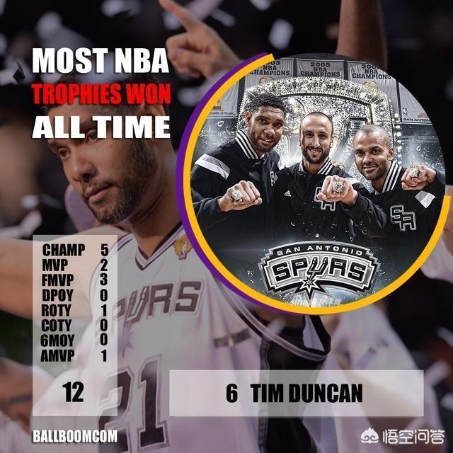 NBA歷史總榮譽最多的球星有哪些,現役詹姆斯、杜蘭特、庫裡能排第幾?