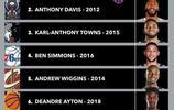美媒給2010年後的狀元們排名,西蒙斯僅第四,一人擁有總冠軍戒指