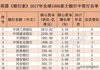中國各地本地銀行實力!錦州銀行、盛京銀行、哈爾濱銀行名列前茅