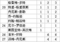 斯諾克世錦賽金牌榜 喬-戴維斯15金 約翰-希金斯4冠 丁俊暉1亞軍