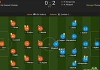 曼聯vs巴黎評分:迪馬利亞兩助攻,全場最高8.2分