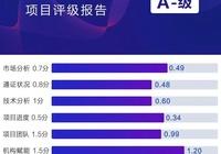 項目評級 | ONE.TOP評級:Lend Chain,分佈式數字資產平臺