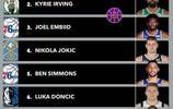 美媒評NBA現役八大國際球員,四大中鋒上榜,榜首是一個怪獸