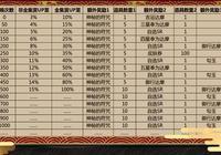 陰陽師SP/SSR抽卡新機制:保底來了 全圖鑑玩家500抽獲得100%概率