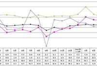 2017年8月浙江經濟情況分析:社會消費品零售總額同比增長10.2%