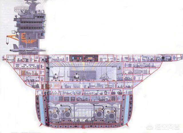 現代航母甲板有多厚,為什麼較難擊沉,魚雷打不動嗎?