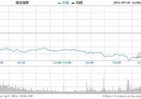 港媒:中國證監會縮短IPO企業盈利時間要求為2年