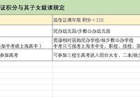 想把孩子留在上海讀書,為什麼80、90後們還有一些人沒有120積分?該怎麼辦?