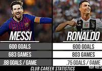 C羅與梅西均完成600球紀錄,但C羅射門次數多1200次,拋開點球兩人差距更大你怎麼看?