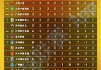 7場1球小勝、4張紅牌……五大關鍵詞帶你瞭解中超第三輪
