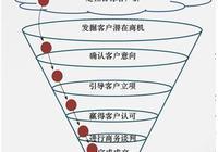 營銷管理工具——米勒漏斗模型
